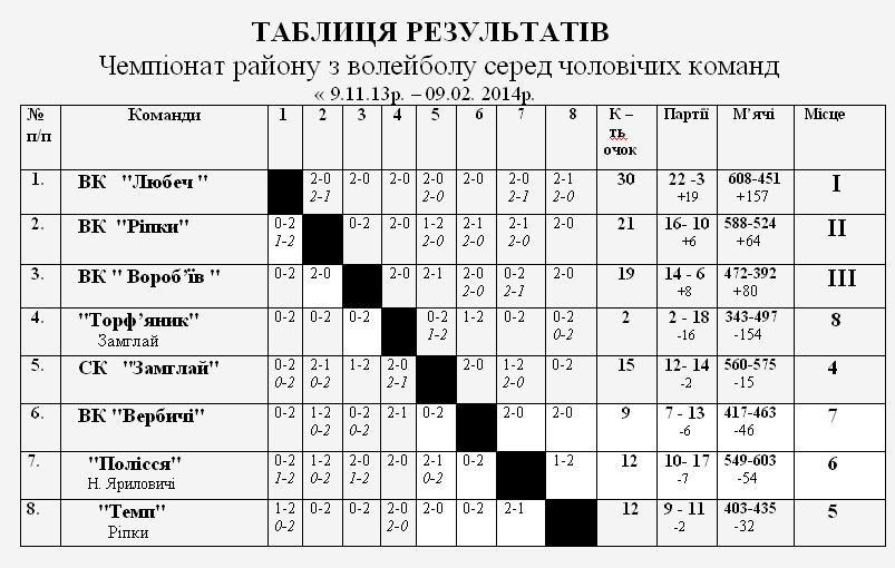 Рейтинг команд станом на 9.02